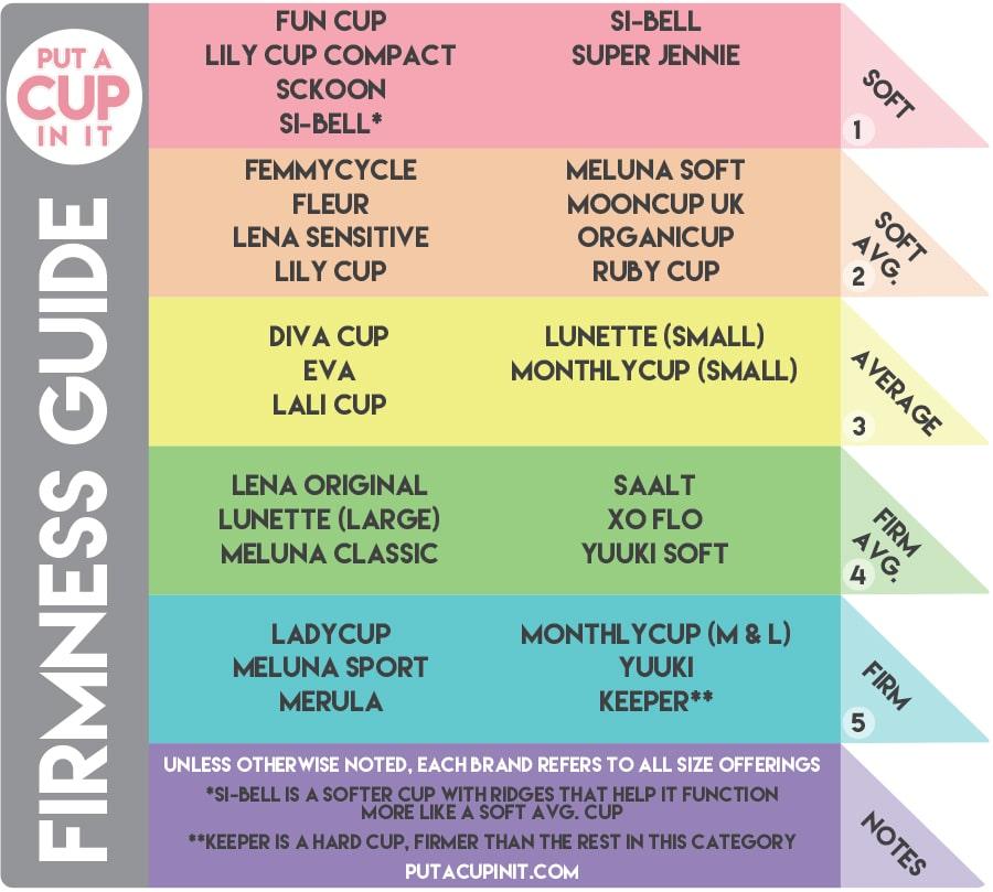 Menstrual Cup Firmness Guide
