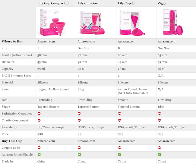 Intimina Comparison Size B And OS